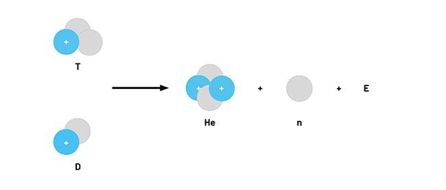 illustrazione produzione di energia da fusione nucleare