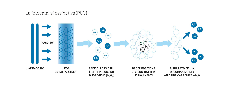 La fotocatalisi ossidativi per la sanificazione aria